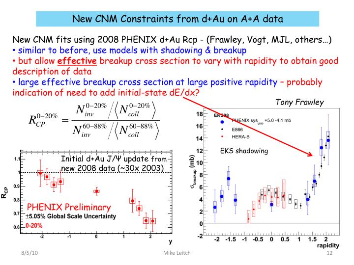 New CNM Constraints from