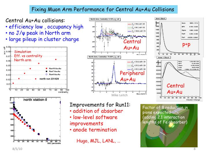 Fixing Muon Arm Performance for Central