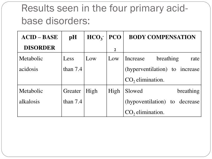 Results seen in the four primary acid-base disorders: