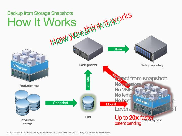 Hyper-V backup - Veeam Backup Replication