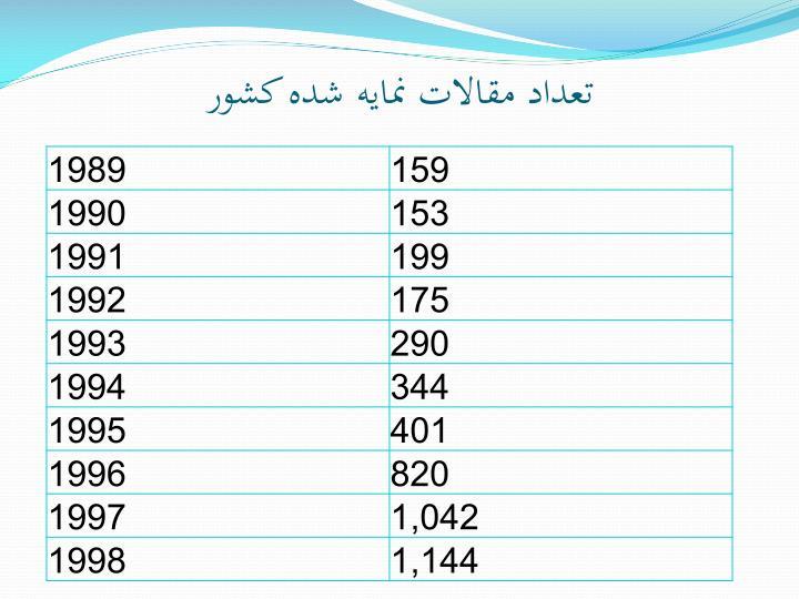 تعداد مقالات نمايه شده کشور