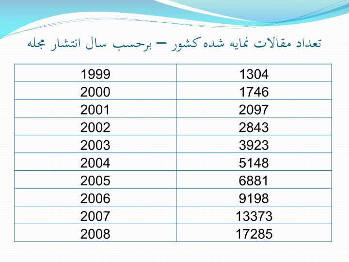 تعداد مقالات نمايه شده کشور – برحسب سال انتشار مجله