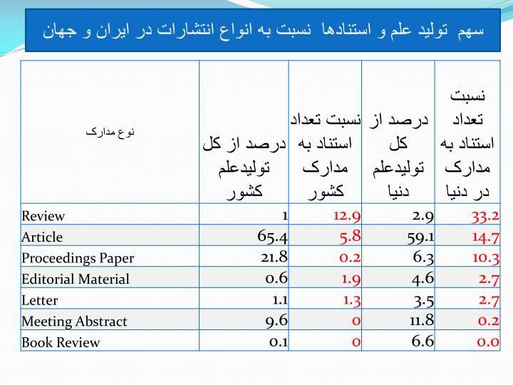 سهم  توليد علم و استنادها  نسبت به انواع انتشارات در ايران و جهان