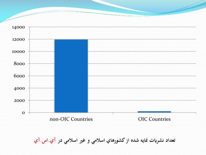تعداد نشريات نمايه شده از کشورهاي اسلامي و غير اسلامي در