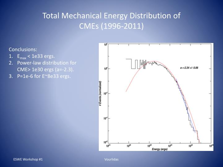 Total Mechanical Energy Distribution of