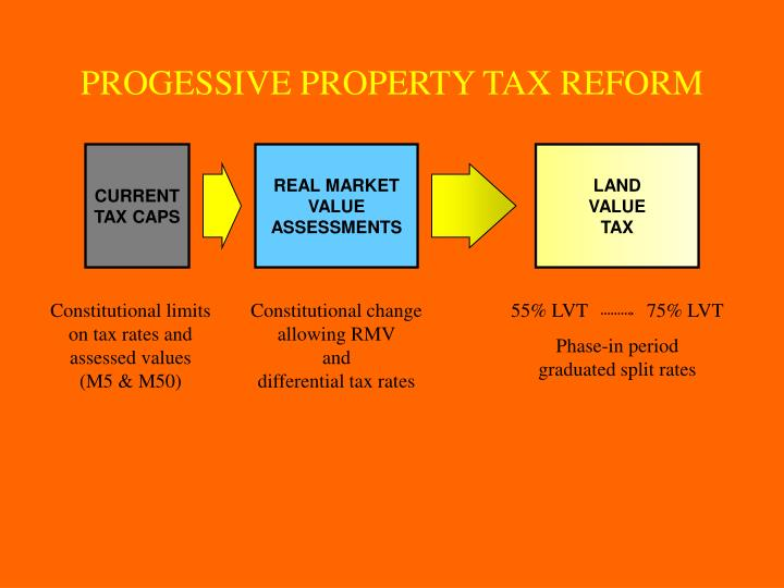 PROGESSIVE PROPERTY TAX REFORM