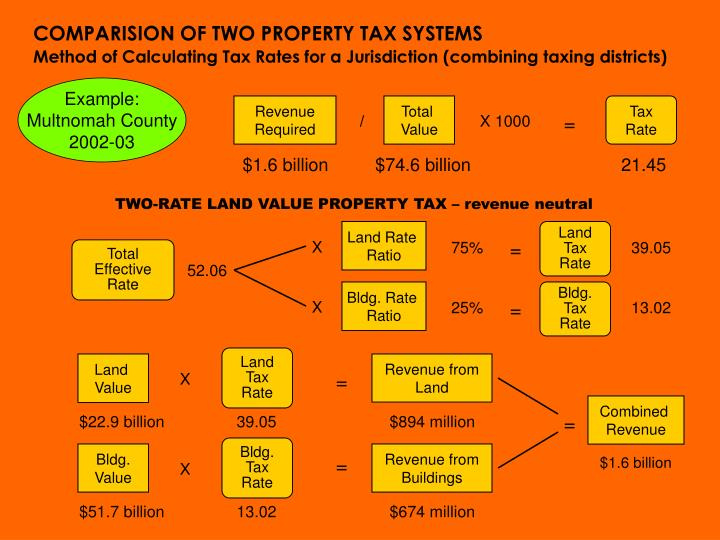 COMPARISION OF TWO PROPERTY TAX SYSTEMS