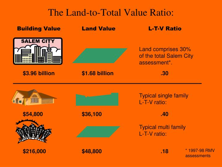 The Land-to-Total Value Ratio: