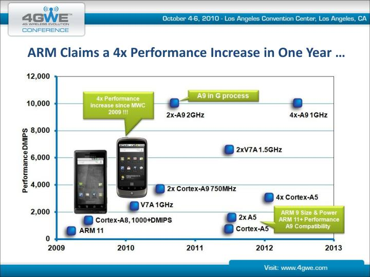 ARM Claims a 4x Performance Increase in One Year …