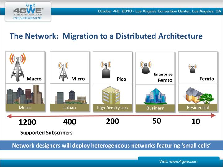 The Network:  Migration to a Distributed Architecture