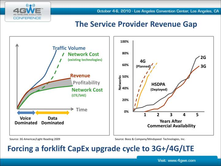 The Service Provider Revenue Gap