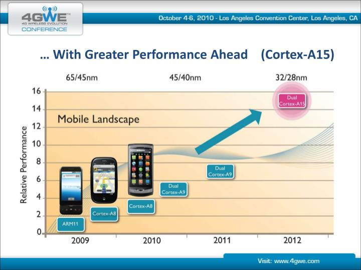… With Greater Performance Ahead    (Cortex-A15)