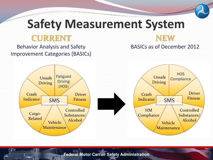 Safety Measurement System