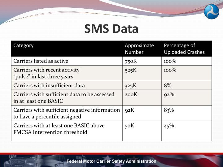 SMS Data