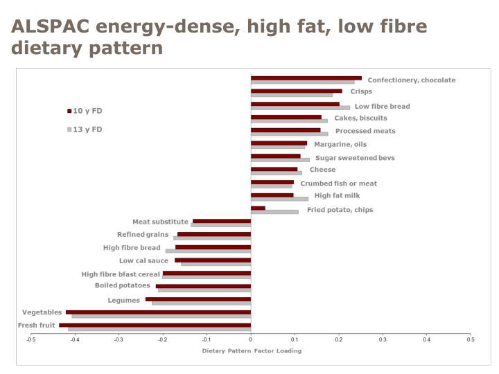 ALSPAC energy-dense, high fat, low fibre dietary pattern
