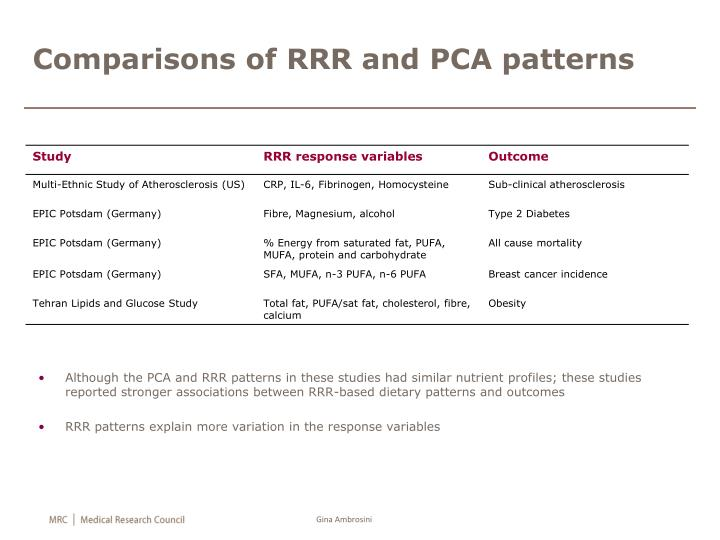 Comparisons of RRR and PCA patterns