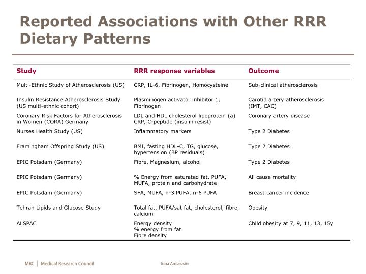 Reported Associations with Other RRR Dietary Patterns