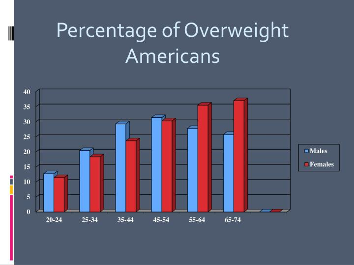Percentage of Overweight Americans