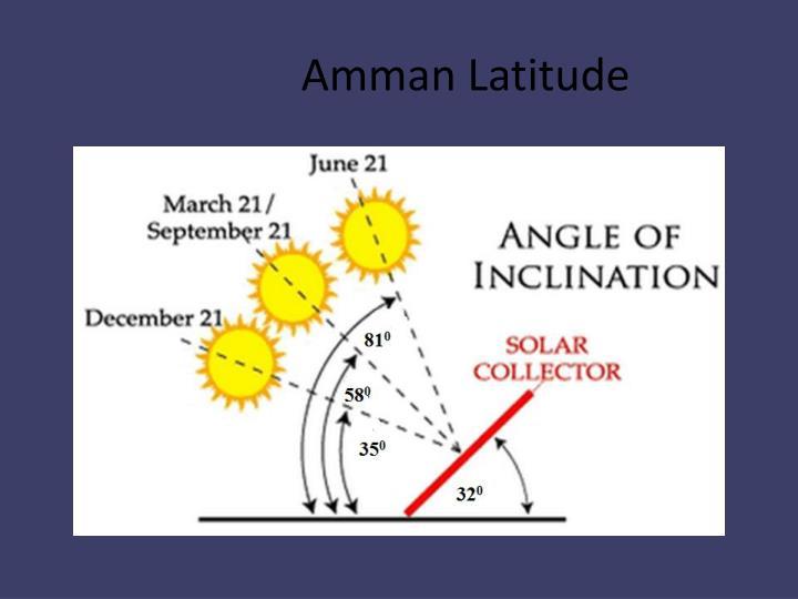 Amman Latitude