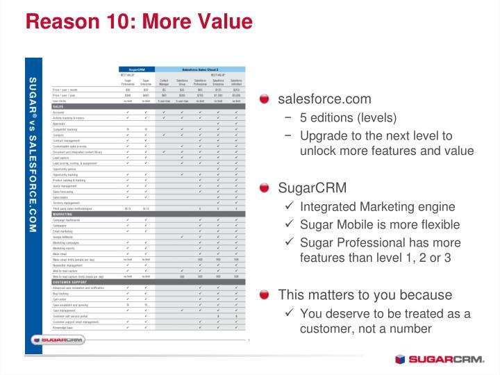 Reason 10: More Value