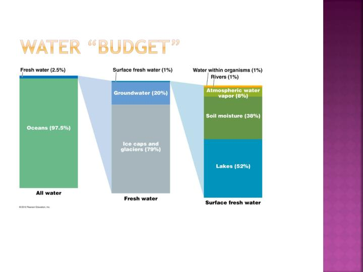 """water """"budget"""""""