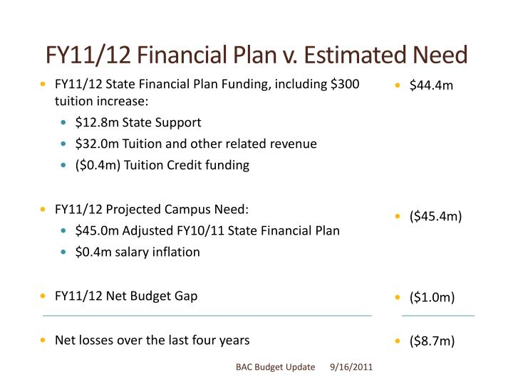 FY11/12 Financial Plan v. Estimated Need