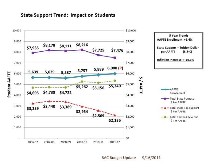 BAC Budget Update