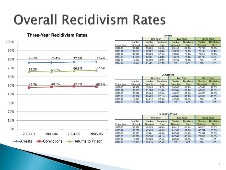 Overall Recidivism Rates