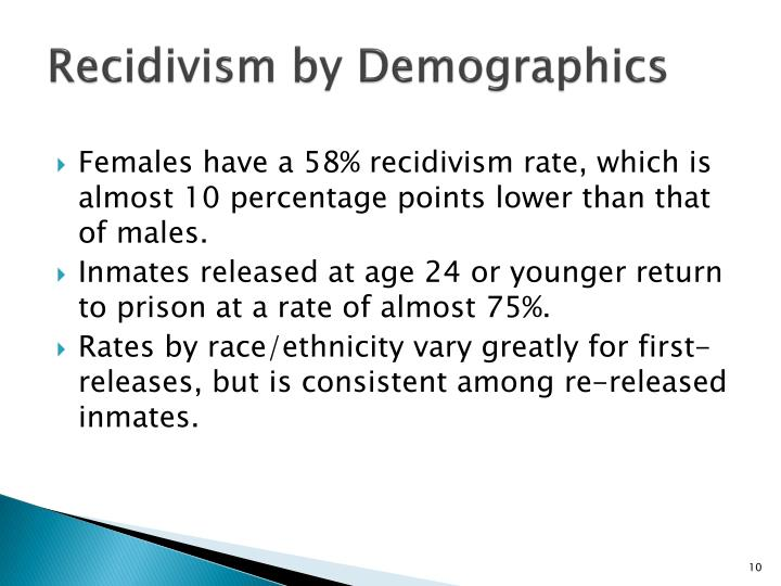 Recidivism by Demographics