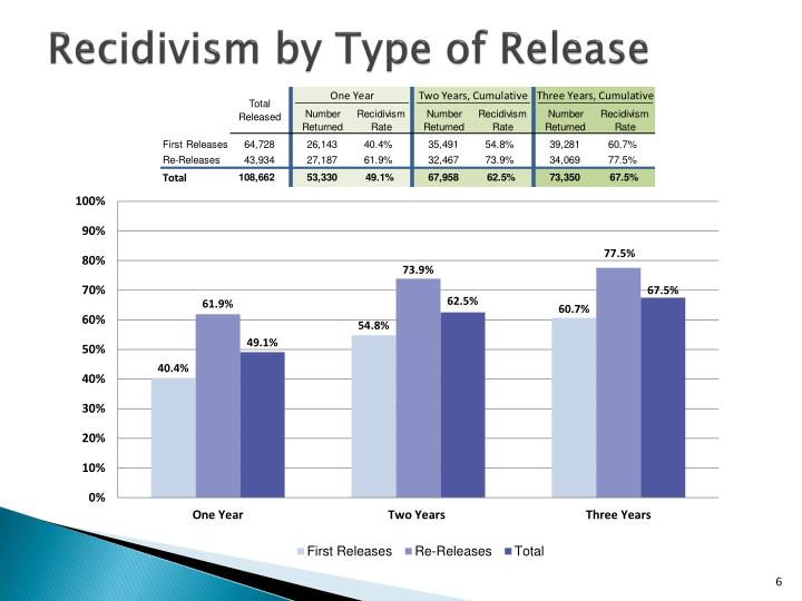 Recidivism by Type of Release