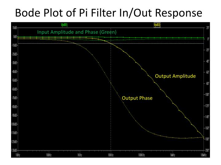 Bode Plot of Pi Filter In/Out Response