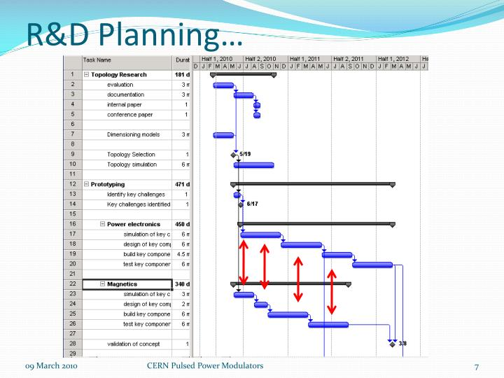 R&D Planning…