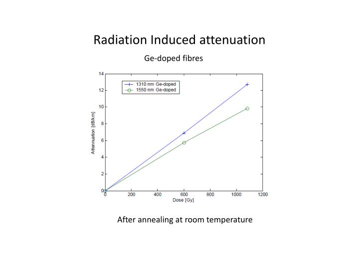 Radiation Induced attenuation