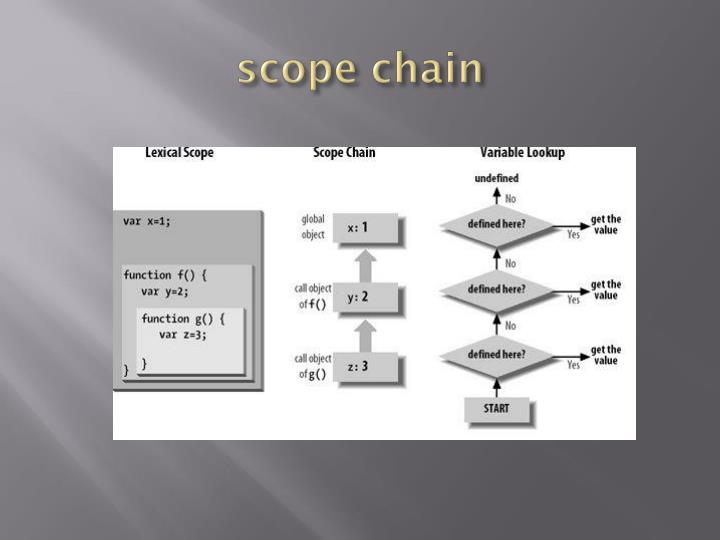 scope chain