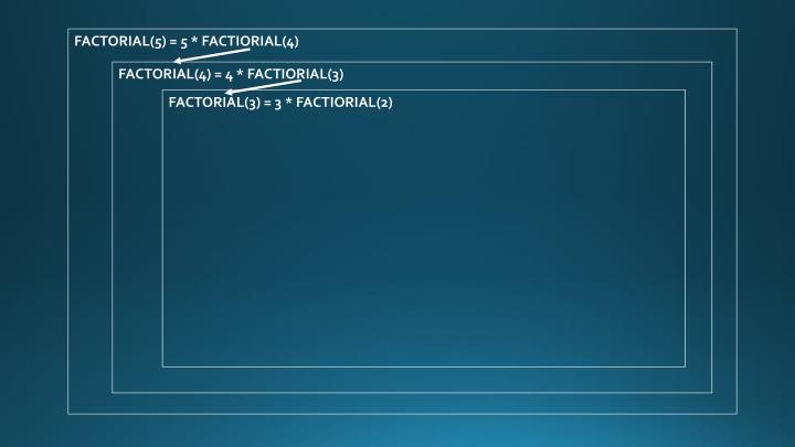 FACTORIAL(5) = 5 * FACTIORIAL(4)