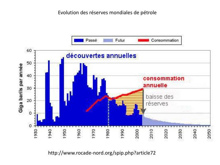 Evolution des réserves mondiales de pétrole