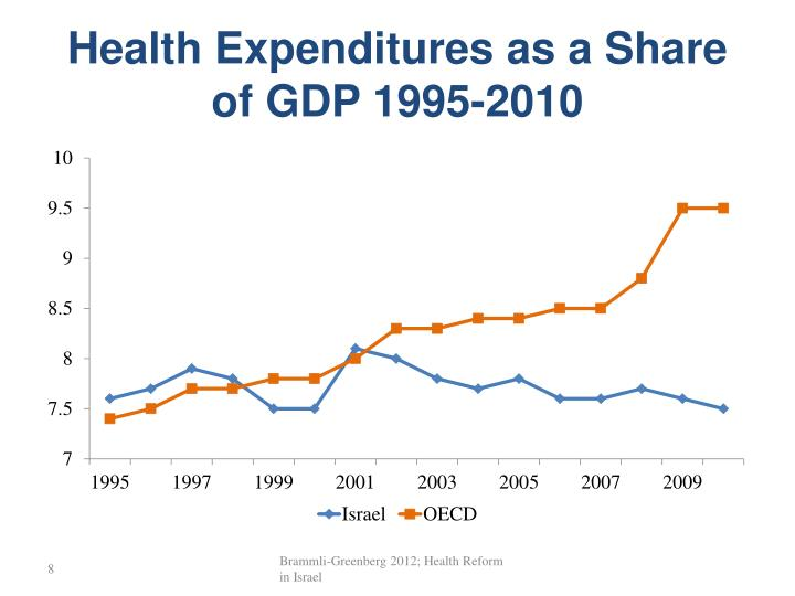 Health Expenditures as a Share of GDP 1995-2010