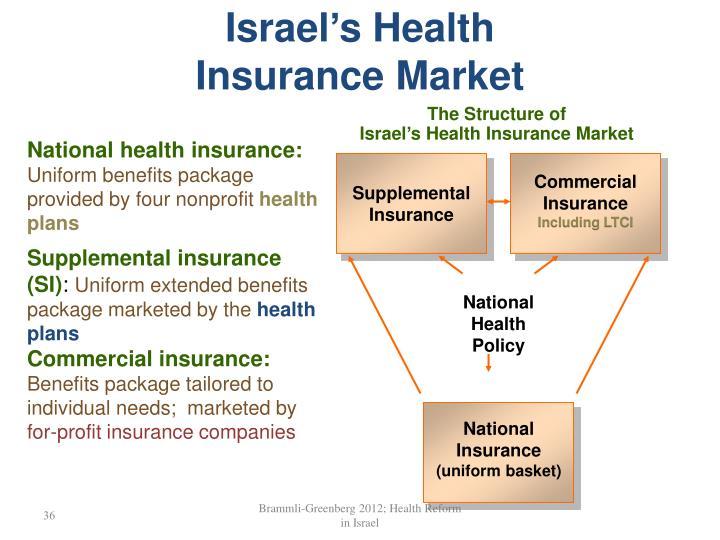 Israel's Health