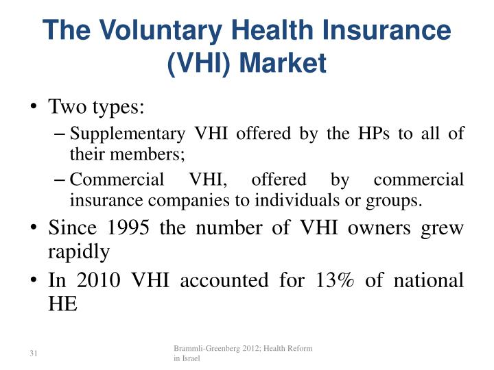 The Voluntary Health Insurance (VHI) Market
