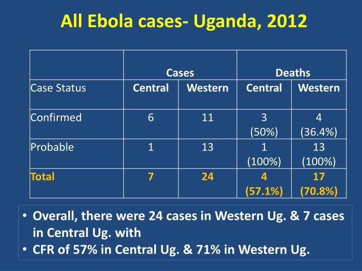 All Ebola cases- Uganda, 2012