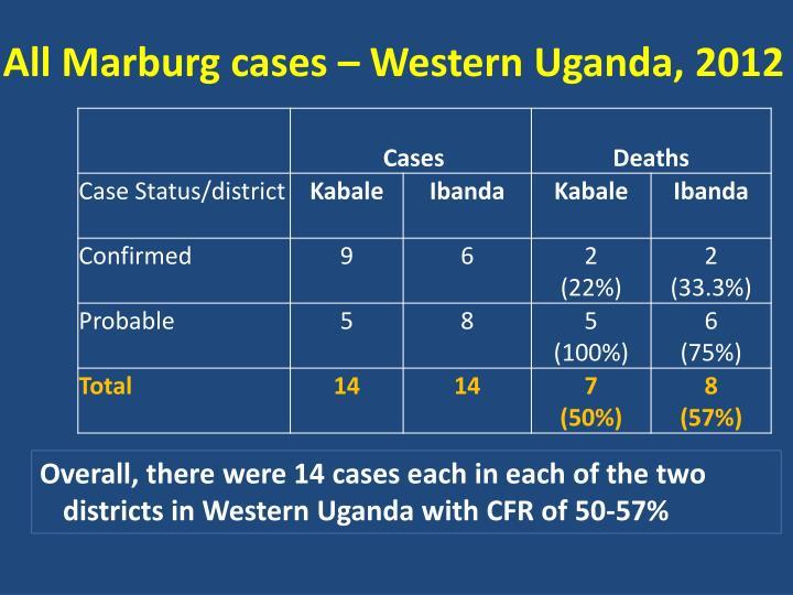 All Marburg cases – Western Uganda, 2012