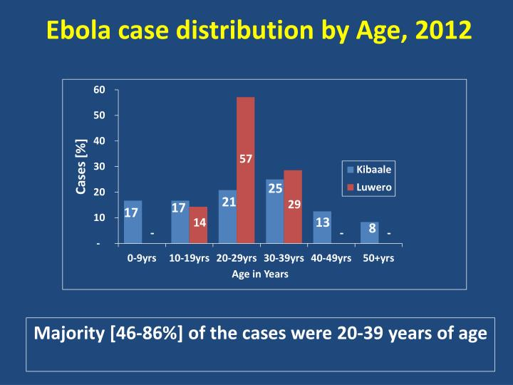 Ebola case distribution by Age, 2012