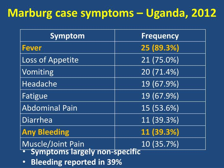Marburg case symptoms – Uganda, 2012