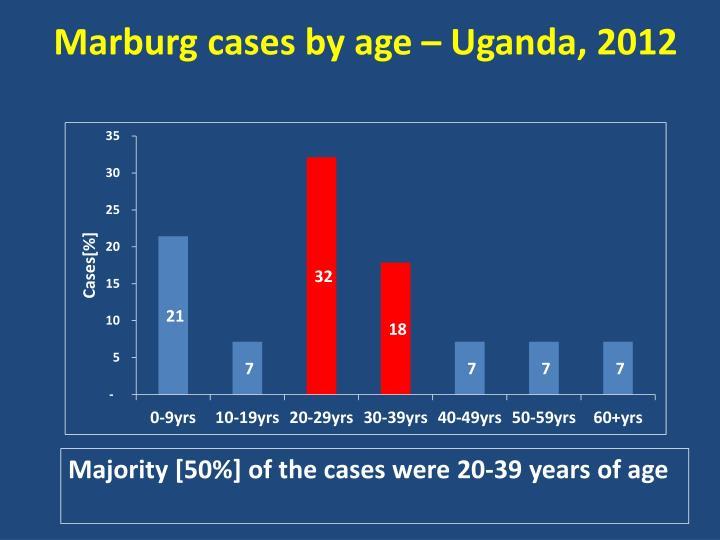 Marburg cases by age – Uganda, 2012