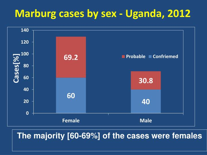 Marburg cases by sex - Uganda, 2012