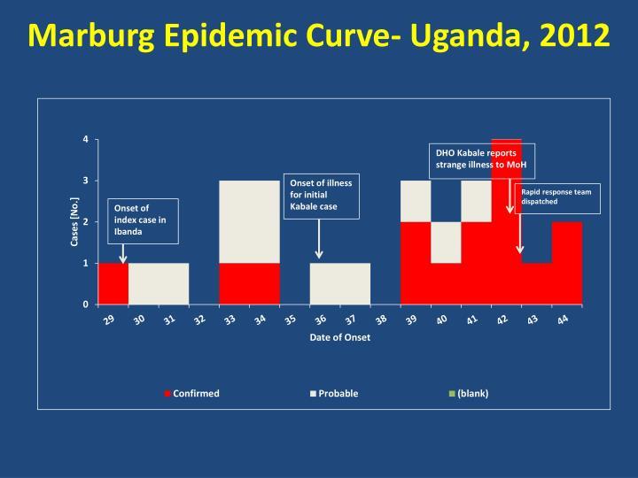 Marburg Epidemic Curve- Uganda, 2012