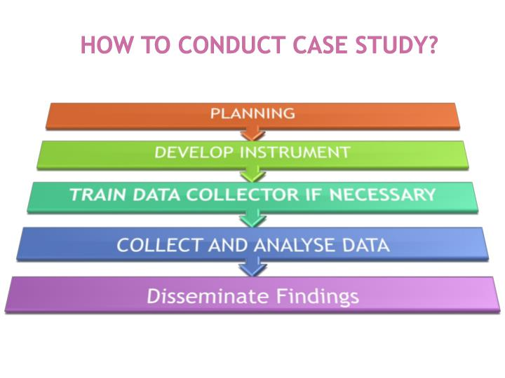 How to conduct CASE STUDY?
