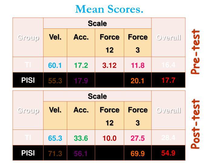 Mean Scores.