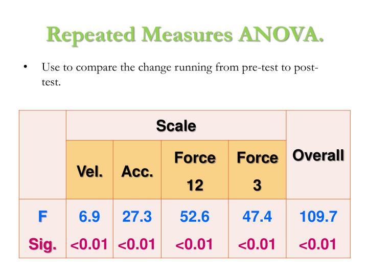 Repeated Measures ANOVA.