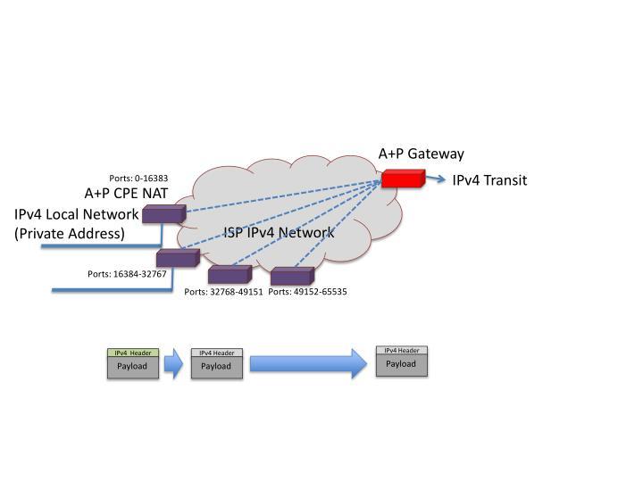 A+P Gateway